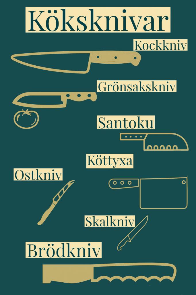 Diagram över kockkniv, santoku, brödkniv, grönsakskniv mm.