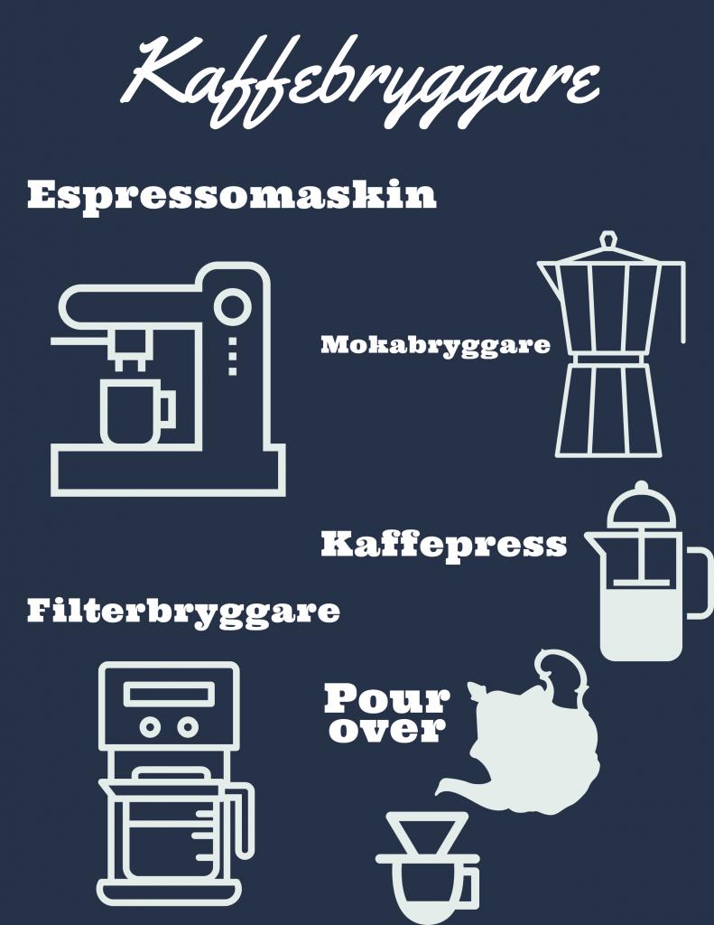 olika sorters kaffebryggare